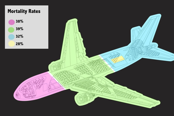 Forget Snakes On A Plane. Sssome Ssseats Are Sssafer Than Others, New Ssstudy Ssshows